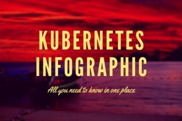 Kubernetes Infographic Post
