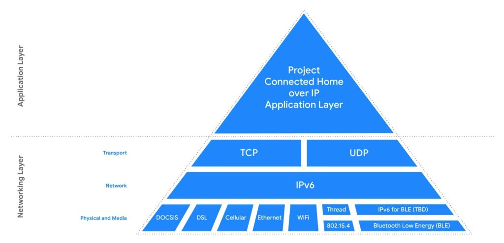 High Level Architecture of the Project Connected Home over IP, triangle showing physical and media, network & transport layers