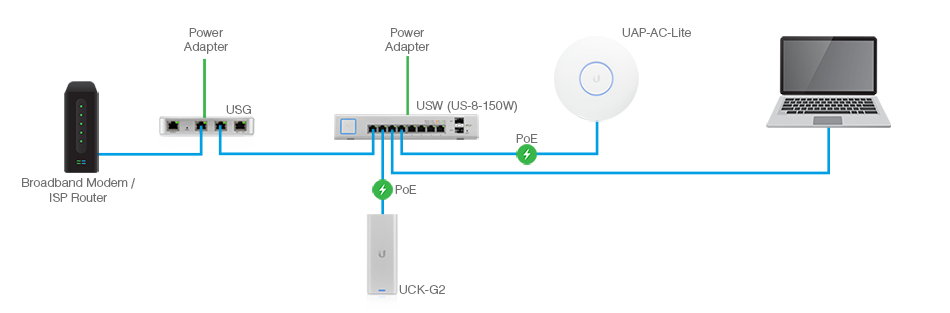 UniFi Based Network without Dream Machine