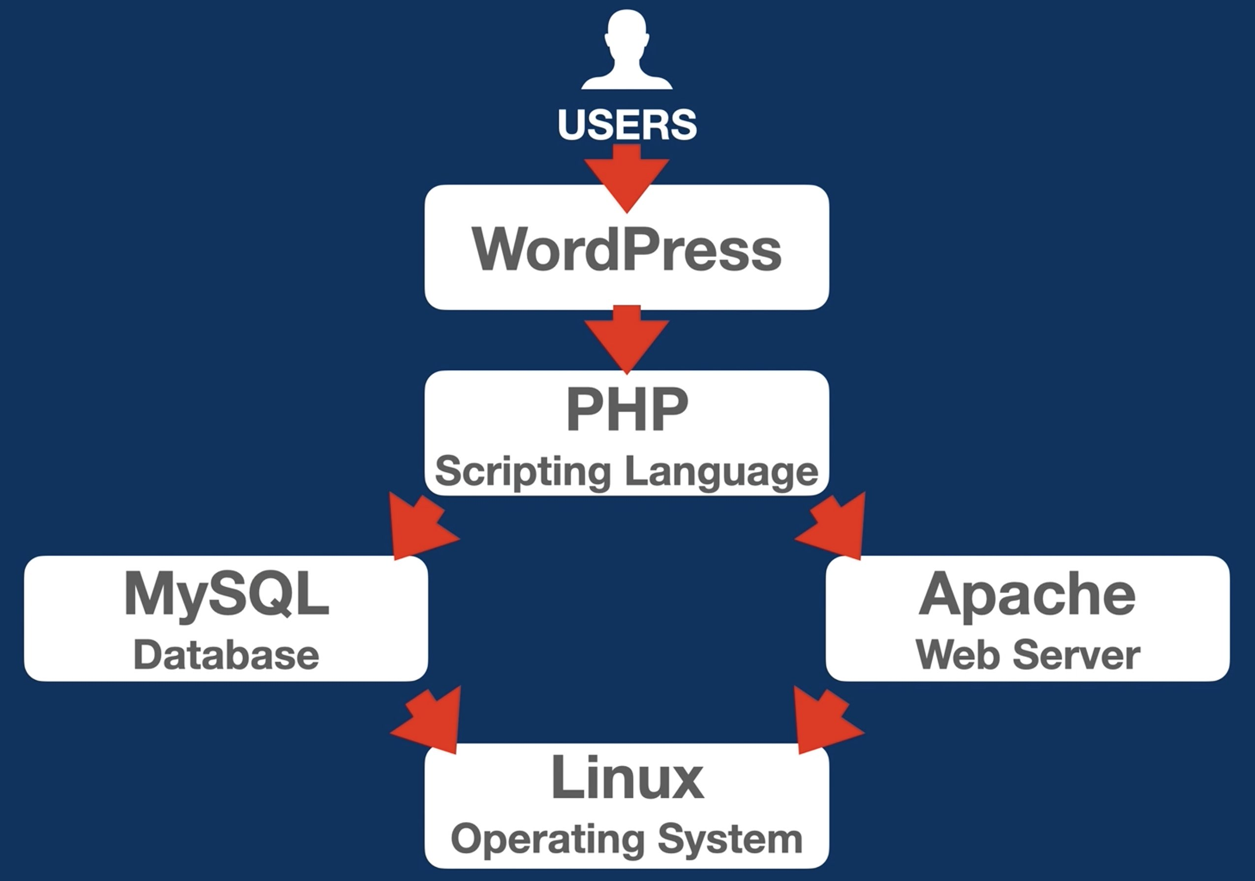 WordPress usually rely on Linux, Apache, MySQL, PHP and this is where DigitalOcean can help.