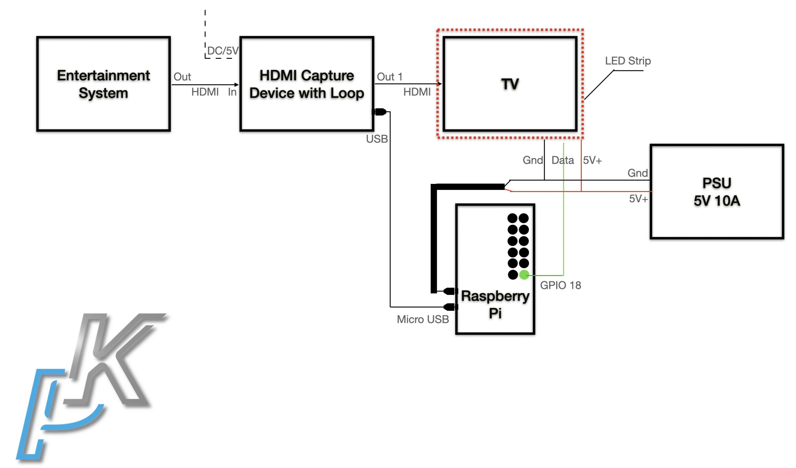 Full TV ambient light scheme describing how to connect your Entertainment System to the HDMI capture device, your TV as well as the Raspberry Pi and the LED strip and Power Supply.