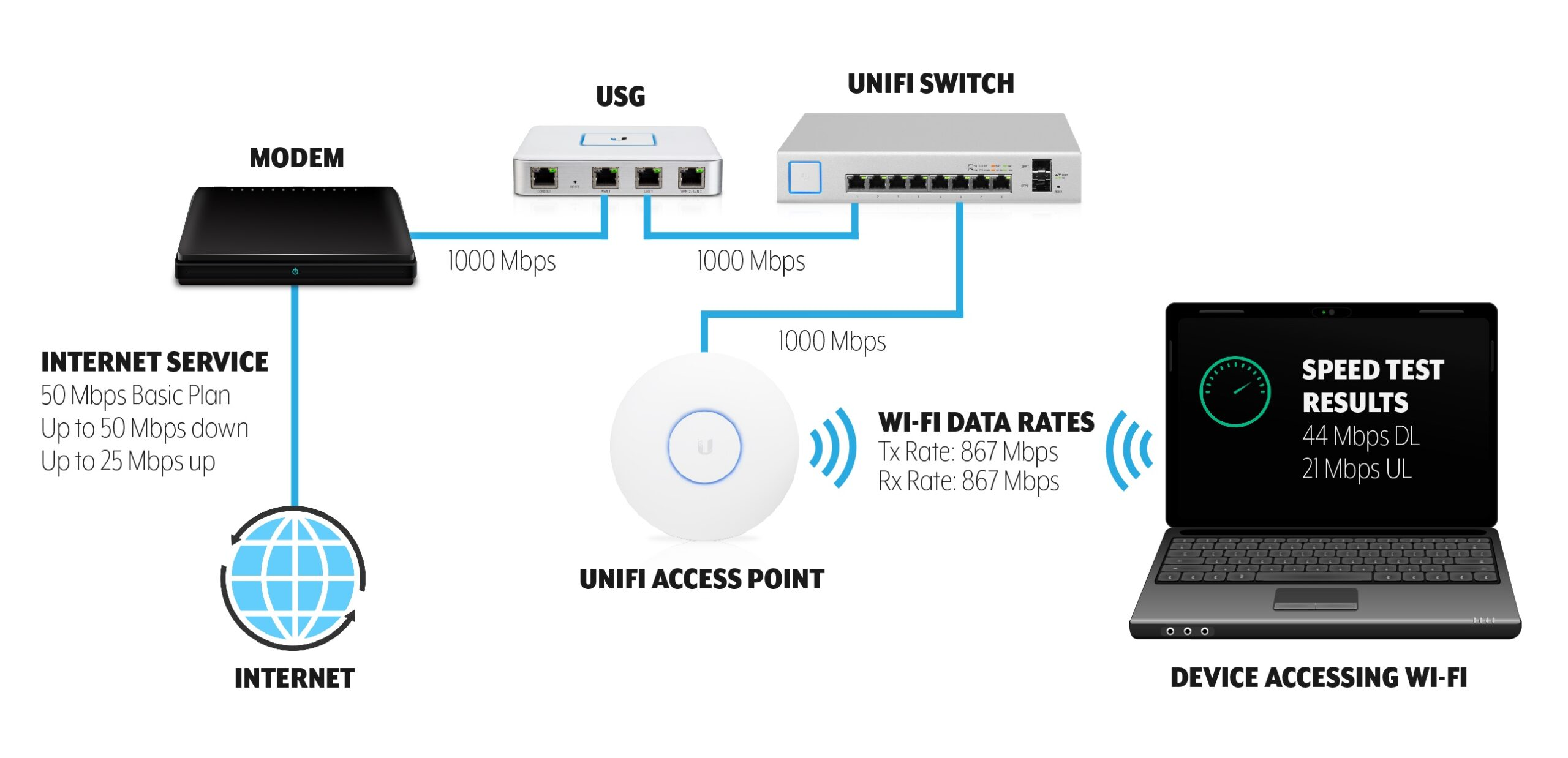 Identify any bottlenecks in your network are one of the first task that you can do when troubleshooting Slow Wi-Fi Speeds on UniFi