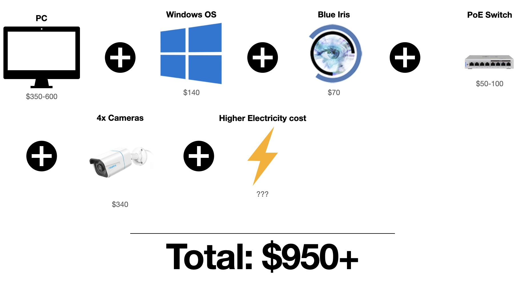 Required components and their approximate price for a Blue Iris based system.